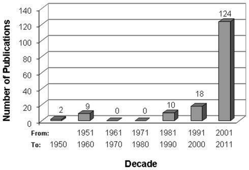 Evolución del número de estudios sobre la Moringa. NCBI.
